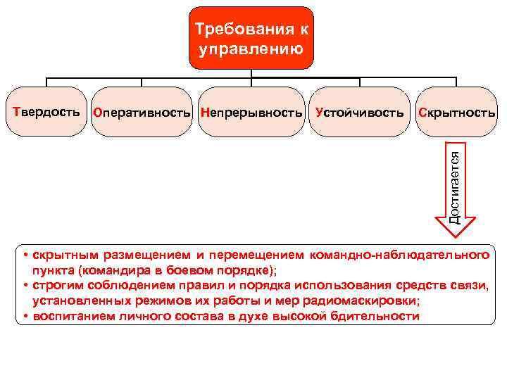 Требования к управлению Оперативность Непрерывность Устойчивость Скрытность Достигается Твердость • скрытным размещением и перемещением