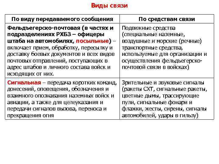 Виды связи По виду передаваемого сообщения По средствам связи Фельдъегерско-почтовая (в частях и подразделениях