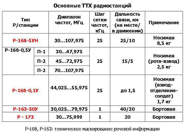 Основные ТТХ радиостанций Тип Р/станции Р-168 -5 УН Р-168 -0, 5 У Диапазон частот,
