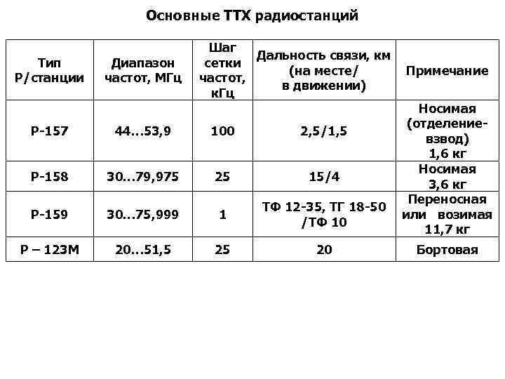 Основные ТТХ радиостанций Тип Р/станции Диапазон частот, МГц Шаг Дальность связи, км сетки (на