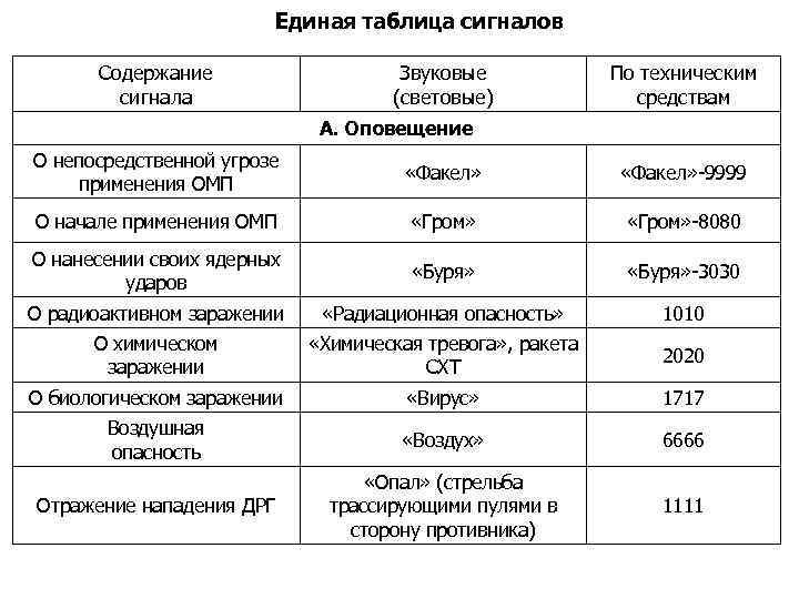 Единая таблица сигналов Содержание сигнала Звуковые (световые) По техническим средствам А. Оповещение О непосредственной