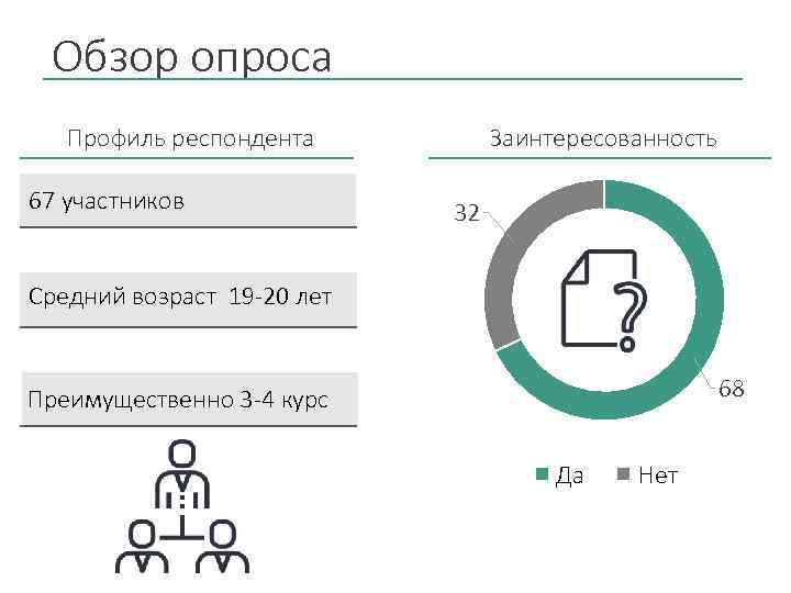 Обзор опроса Профиль респондента 67 участников Заинтересованность 32 Средний возраст 19 -20 лет 68