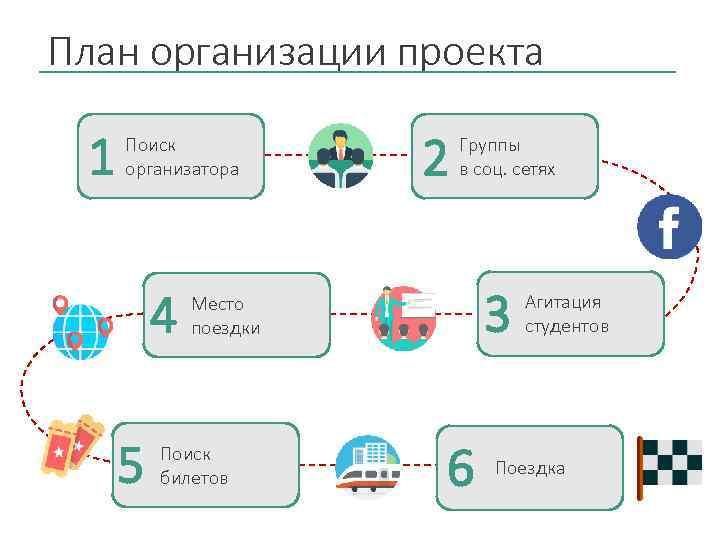План организации проекта 1 Поиск организатора 4 5 2 Группы в соц. сетях 3