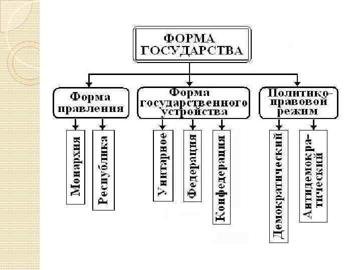 типы устройства схема государственного