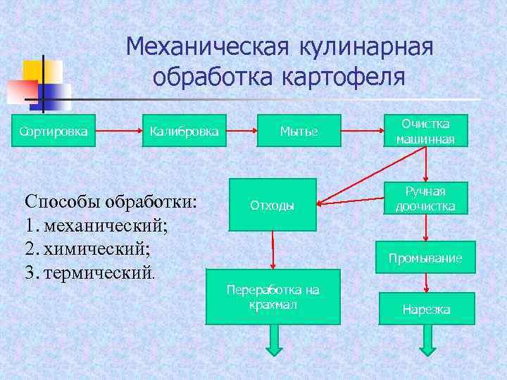 Механическая кулинарная обработка картофеля Сортировка Калибровка Способы обработки: 1. механический; 2. химический; 3. термический.