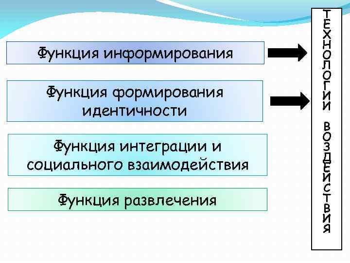 Функция информирования Функция формирования идентичности Функция интеграции и социального взаимодействия Функция развлечения Т Е