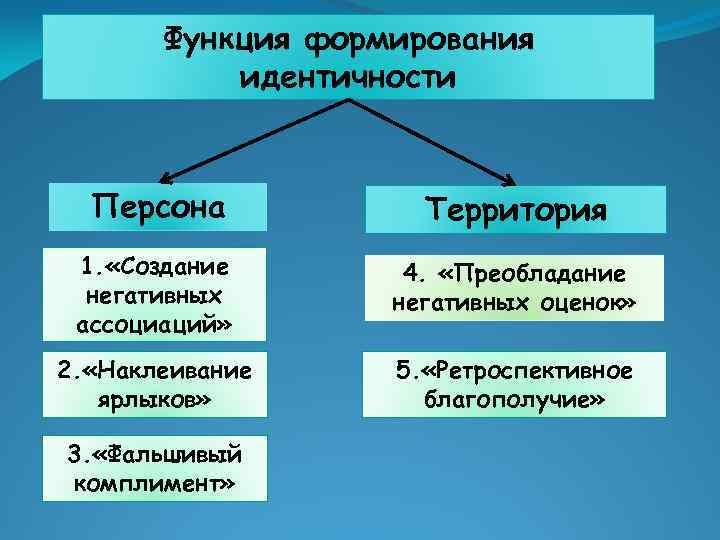 Функция формирования идентичности Персона Территория 1. «Создание негативных ассоциаций» 4. «Преобладание негативных оценок» 2.