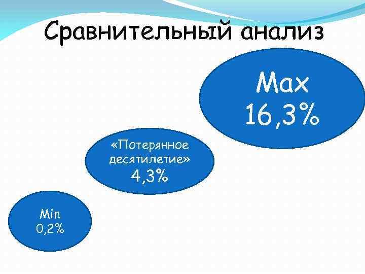 Сравнительный анализ Max 16, 3% «Потерянное десятилетие» 4, 3% Min 0, 2%