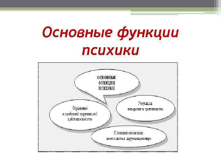 Основные функции психики
