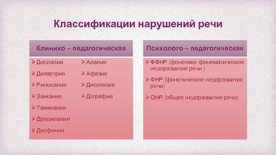 Классификации нарушений речи Клинико – педагогическая Психолого – педагогическая Ø ФФНР (фонетико-фонематическое недоразвитие речи