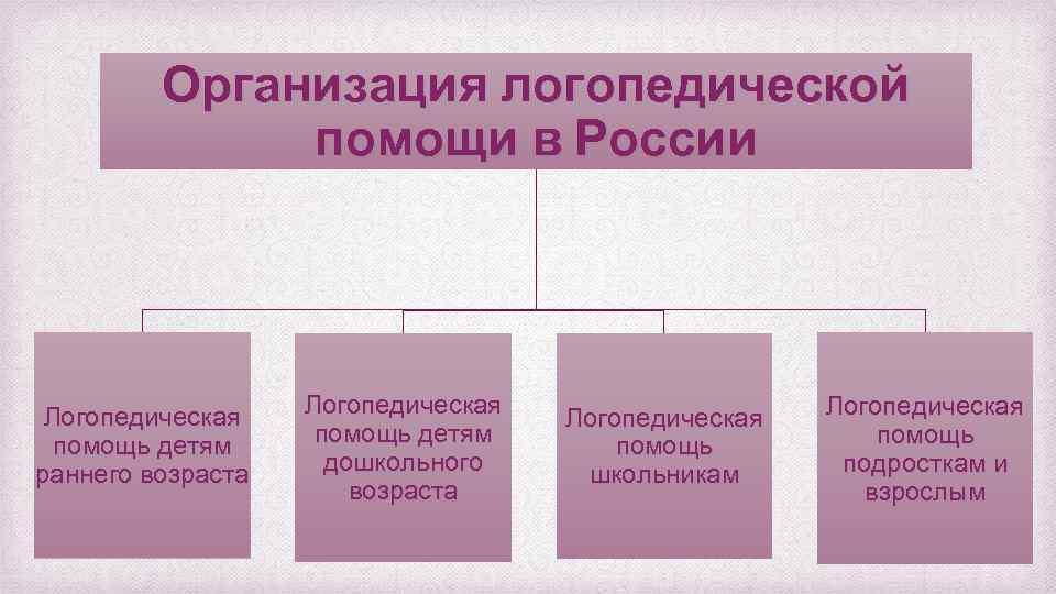 Организация логопедической помощи в России Логопедическая помощь детям раннего возраста Логопедическая помощь детям дошкольного