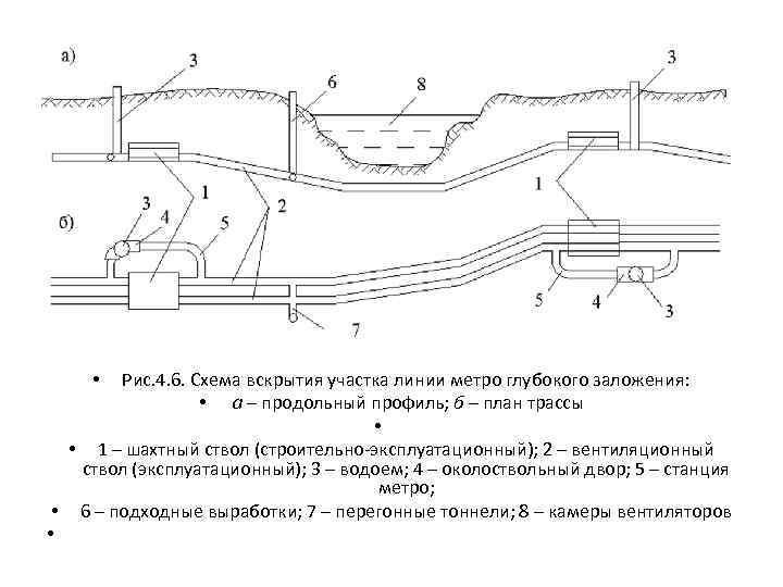 Рис. 4. 6. Схема вскрытия участка линии метро глубокого заложения: • а – продольный