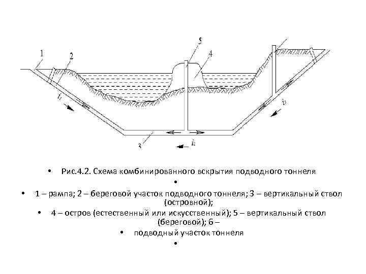 Рис. 4. 2. Схема комбинированного вскрытия подводного тоннеля • 1 – рампа; 2 –