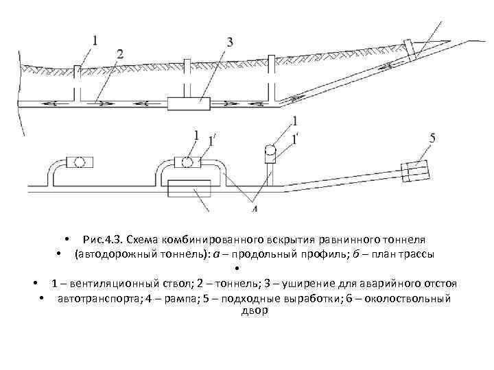 Рис. 4. 3. Схема комбинированного вскрытия равнинного тоннеля • (автодорожный тоннель): а – продольный