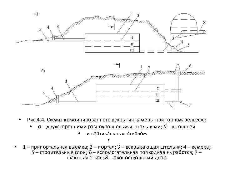• • Рис. 4. 4. Схемы комбинированного вскрытия камеры при горном рельефе: •