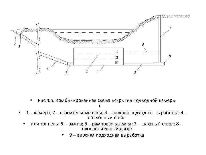 Рис. 4. 5. Комбинированная схема вскрытия подводной камеры • • 1 – камера; 2
