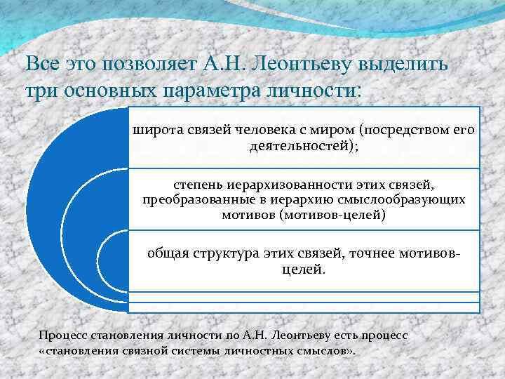Все это позволяет А. Н. Леонтьеву выделить три основных параметра личности: широта связей человека