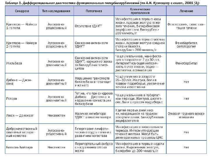 диета 5 при синдроме жильбера