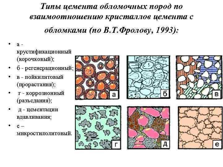 Типы цемента обломочных пород по взаимоотношению кристаллов цемента с обломками (по В. Т. Фролову,