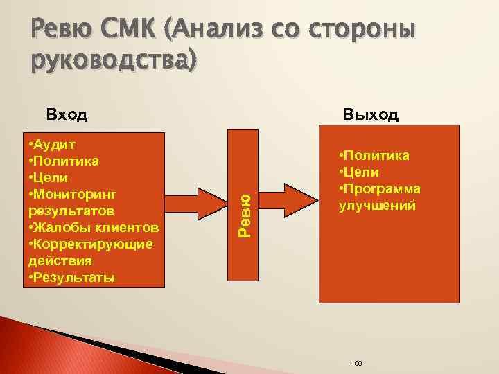Ревю СМК (Анализ со стороны руководства) • Аудит • Политика • Цели • Мониторинг