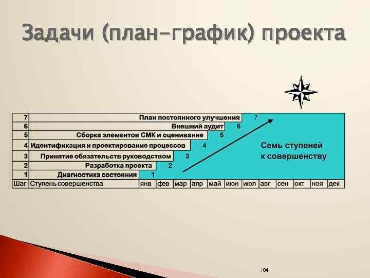 Задачи (план-график) проекта 104
