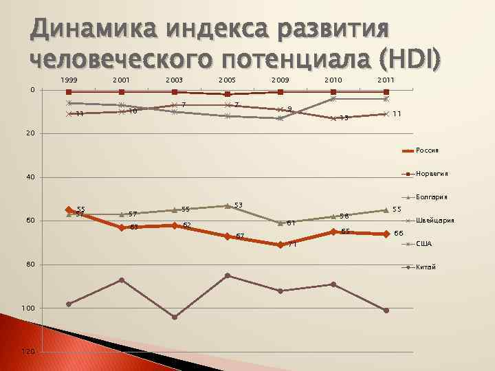 Динамика индекса развития человеческого потенциала (HDI) 0 1999 11 2001 10 2003 7 2005