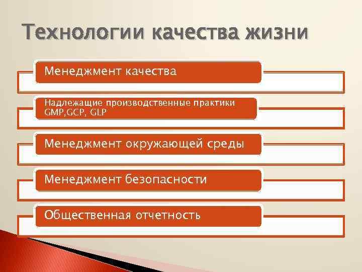 Технологии качества жизни Менеджмент качества Надлежащие производственные практики GMP, GCP, GLP Менеджмент окружающей среды
