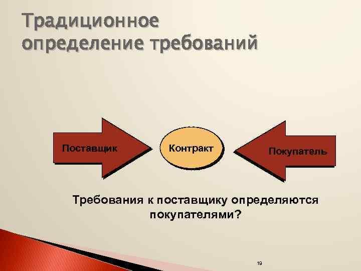 Традиционное определение требований Поставщик Контракт Покупатель Требования к поставщику определяются покупателями? 19