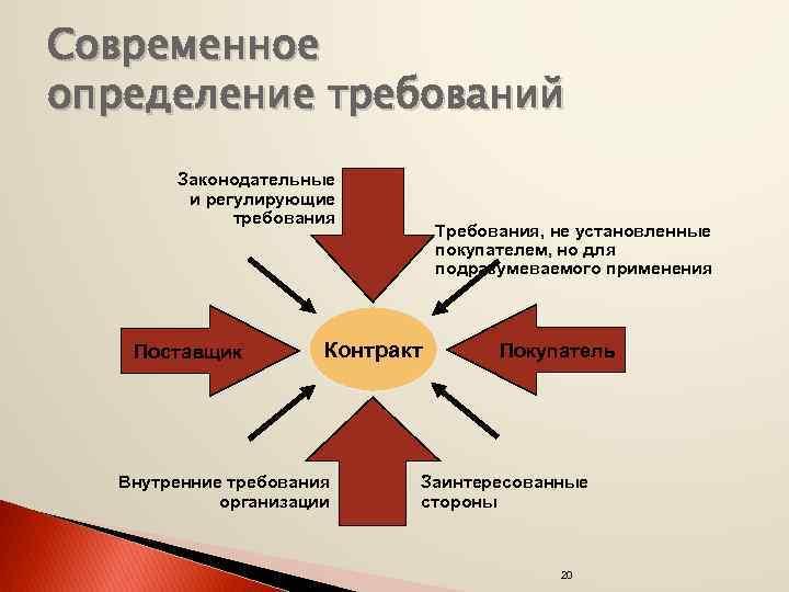 Современное определение требований Законодательные и регулирующие требования Поставщик Требования, не установленные покупателем, но для
