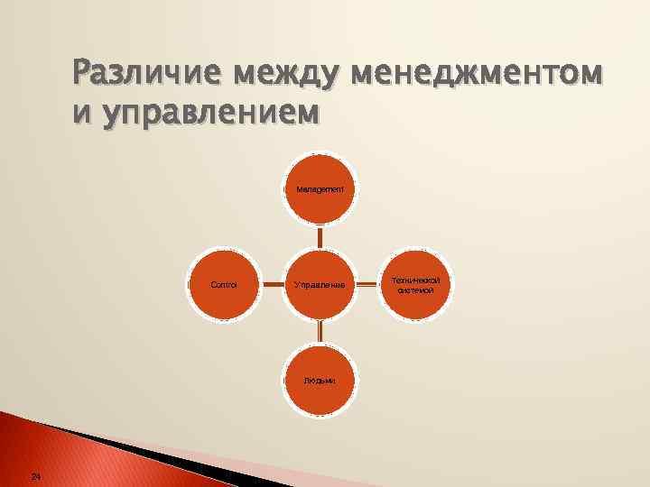 Различие между менеджментом и управлением Management Control Управление Людьми 24 Технической системой