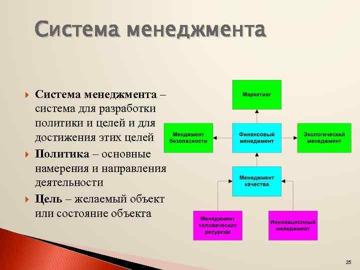 Система менеджмента Система менеджмента – система для разработки политики и целей и для достижения