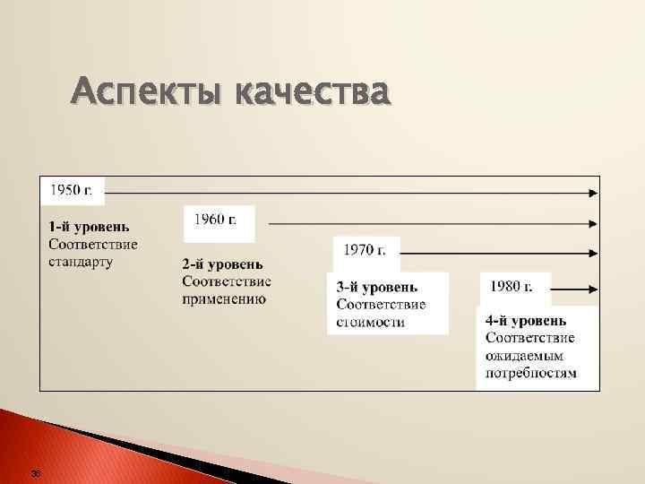 Аспекты качества 36