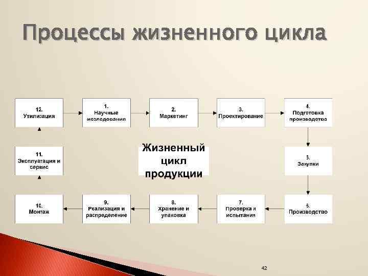 Процессы жизненного цикла 42