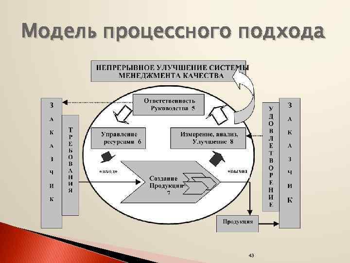 Модель процессного подхода 43