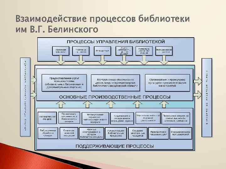 Взаимодействие процессов библиотеки им В. Г. Белинского