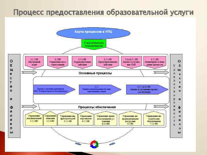 Процесс предоставления образовательной услуги