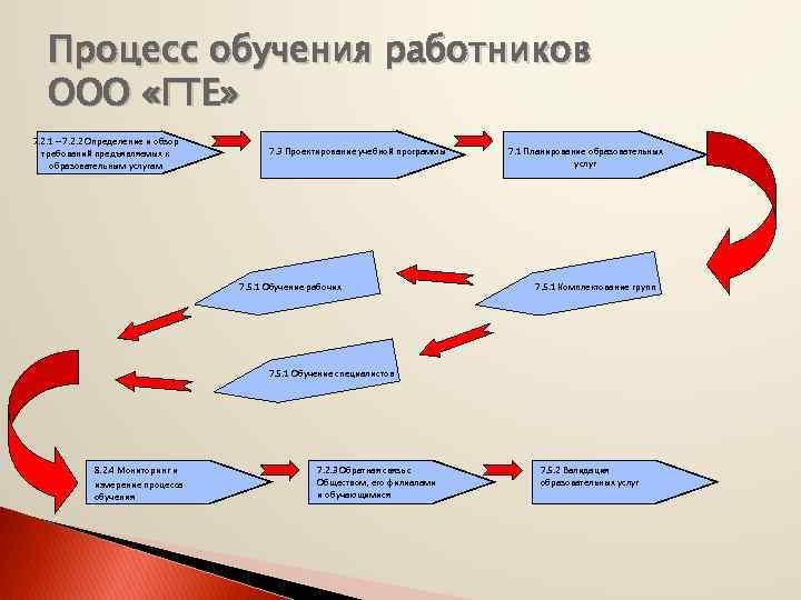 Процесс обучения работников ООО «ГТЕ» 7. 2. 1 – 7. 2. 2 Определение и