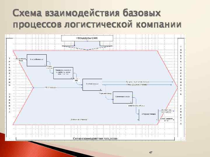 Схема взаимодействия базовых процессов логистической компании 47