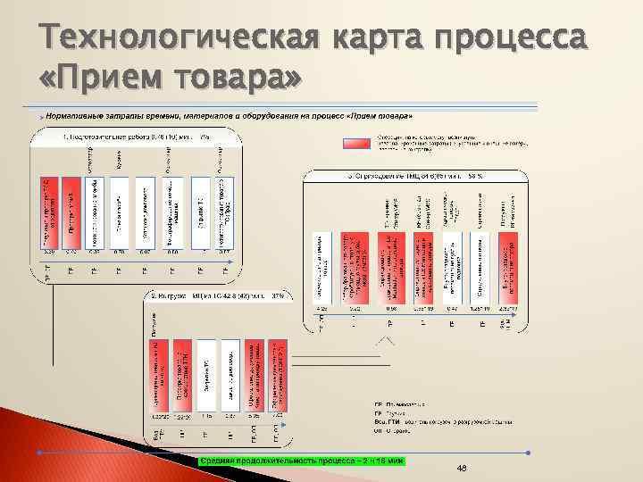 Технологическая карта процесса «Прием товара» 48