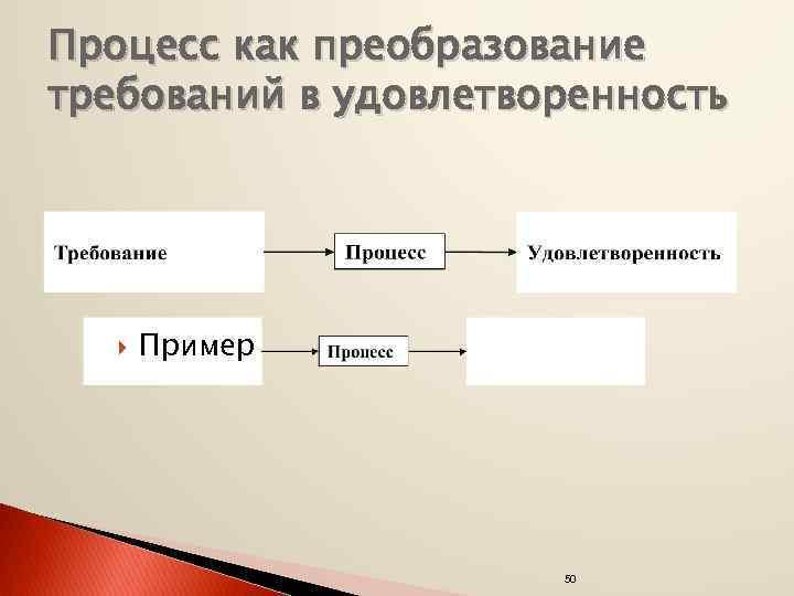 Процесс как преобразование требований в удовлетворенность Пример 50
