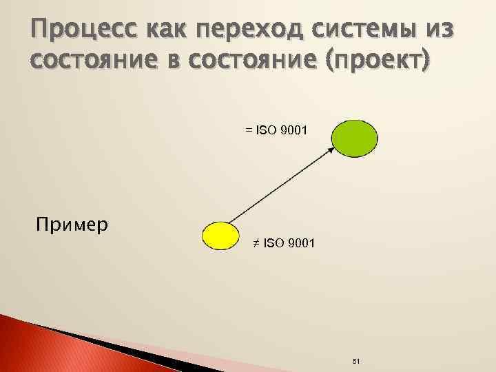 Процесс как переход системы из состояние в состояние (проект) = ISO 9001 Пример ≠