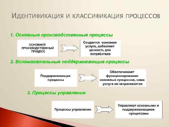 ИДЕНТИФИКАЦИЯ И КЛАССИФИКАЦИЯ ПРОЦЕССОВ 1. Основные производственные процессы 2. Вспомогательные поддерживающие процессы 3. Процессы