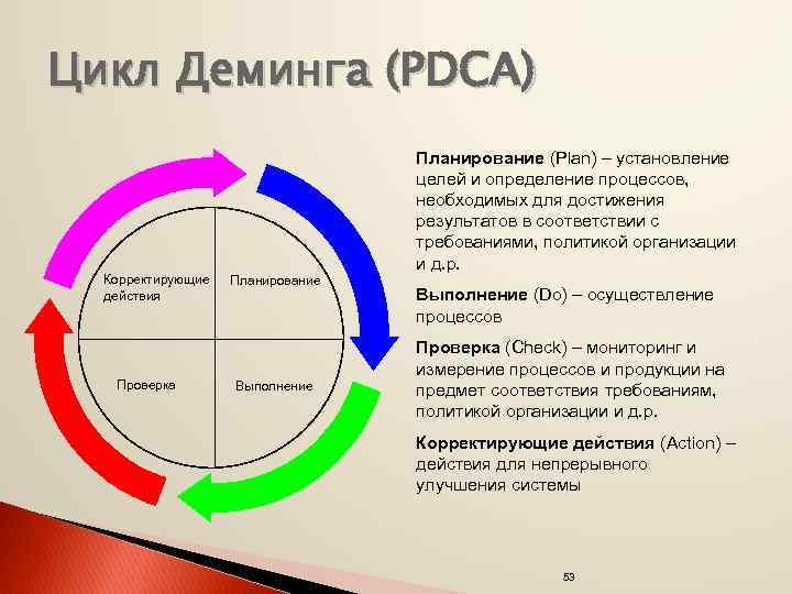 Цикл Деминга (PDCA) Корректирующие действия Проверка Планирование (Plan) – установление целей и определение процессов,