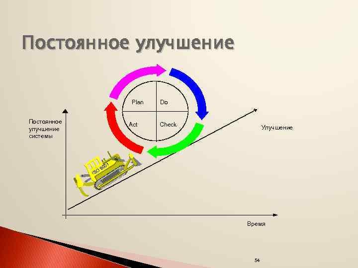 Постоянное улучшение Plan Постоянное улучшение системы Act ISO Do Check Улучшение 01 90 Время