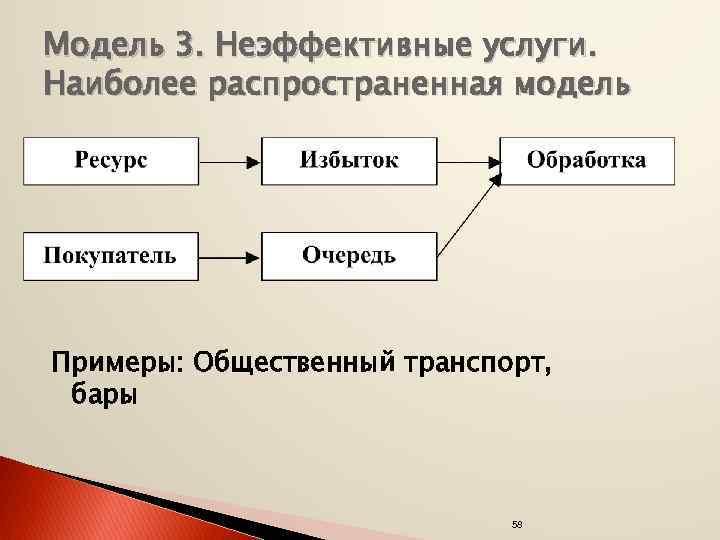 Модель 3. Неэффективные услуги. Наиболее распространенная модель Примеры: Общественный транспорт, бары 58