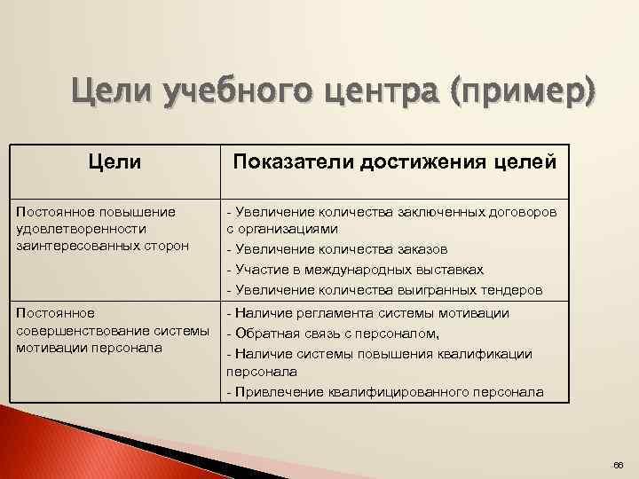 Цели учебного центра (пример) Цели Показатели достижения целей Постоянное повышение удовлетворенности заинтересованных сторон -