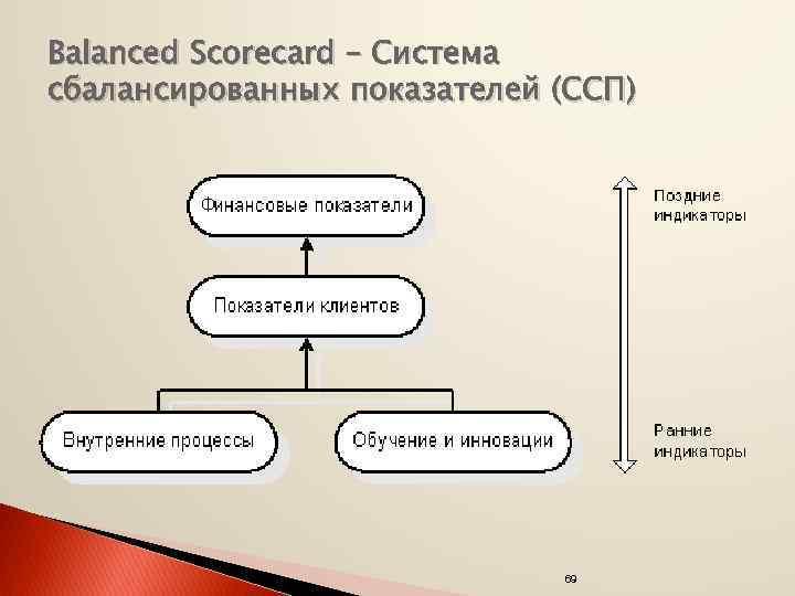 Balanced Scorecard – Система сбалансированных показателей (ССП) 69