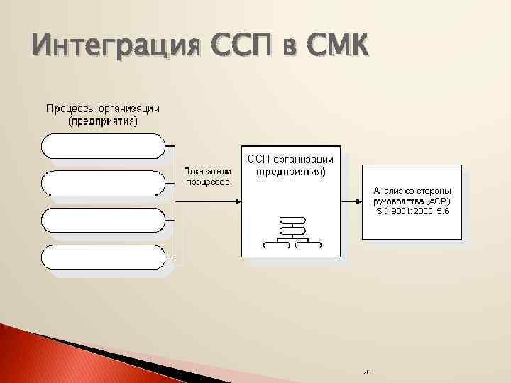 Интеграция ССП в СМК 70