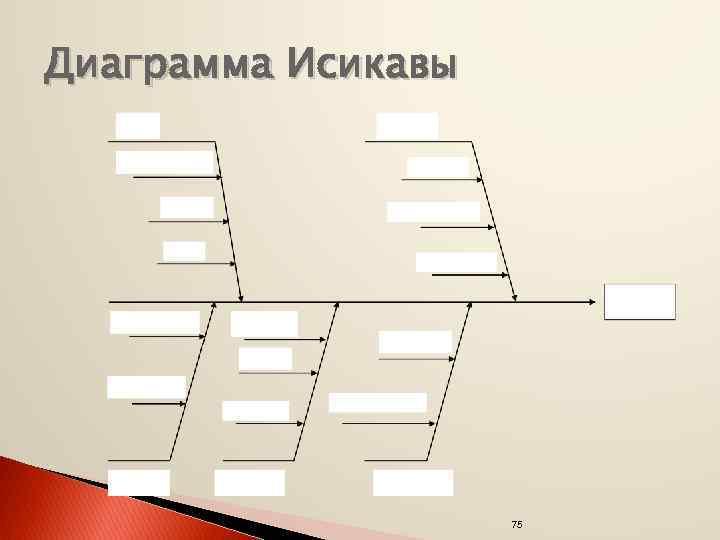 Диаграмма Исикавы 75