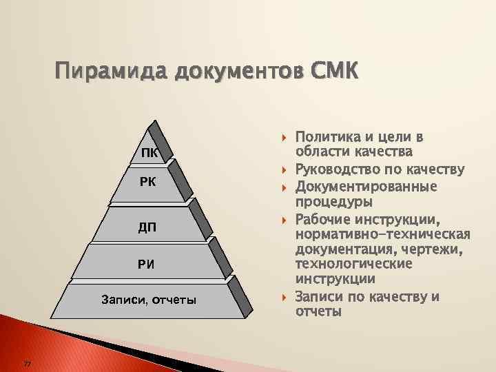 Пирамида документов СМК ПК РК ДП РИ Записи, отчеты 77 Политика и цели в